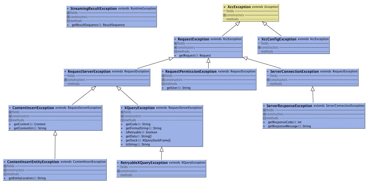 com.marklogic.xcc.exceptions (MarkLogic XML Content ... Javadoc